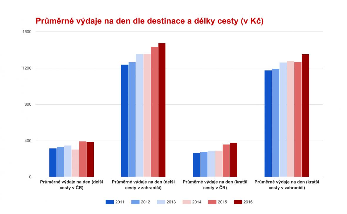 Průměrné výdaje na den dle destinace a délky cesty