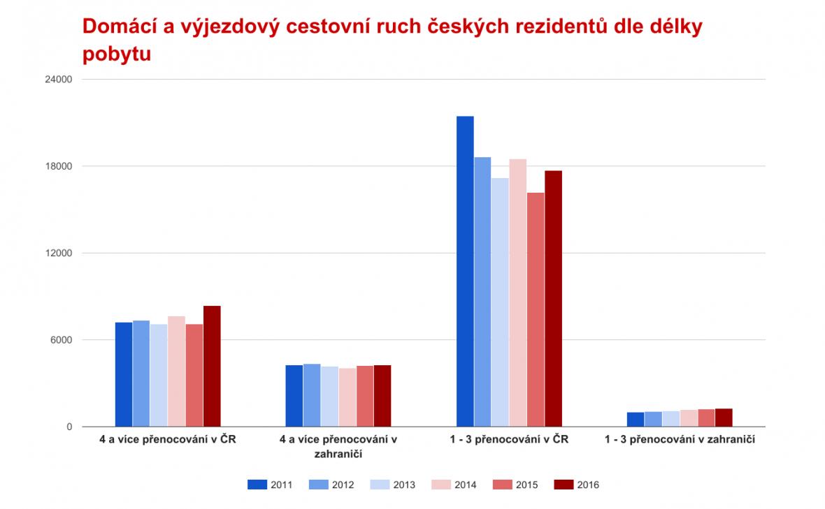 Počet pobytů českých rezidentů dle délky a destinace pobytu