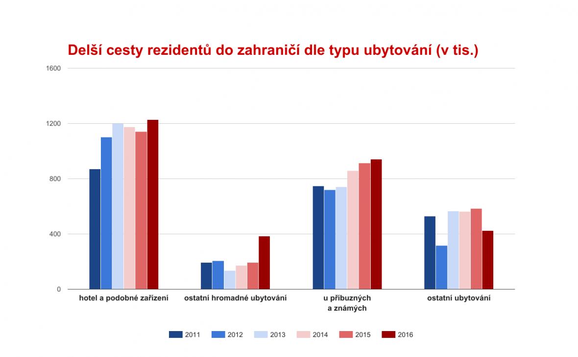 Delší cesty (4 a více dní) českýc hrezidentů do zahraničí dle typu ubytování