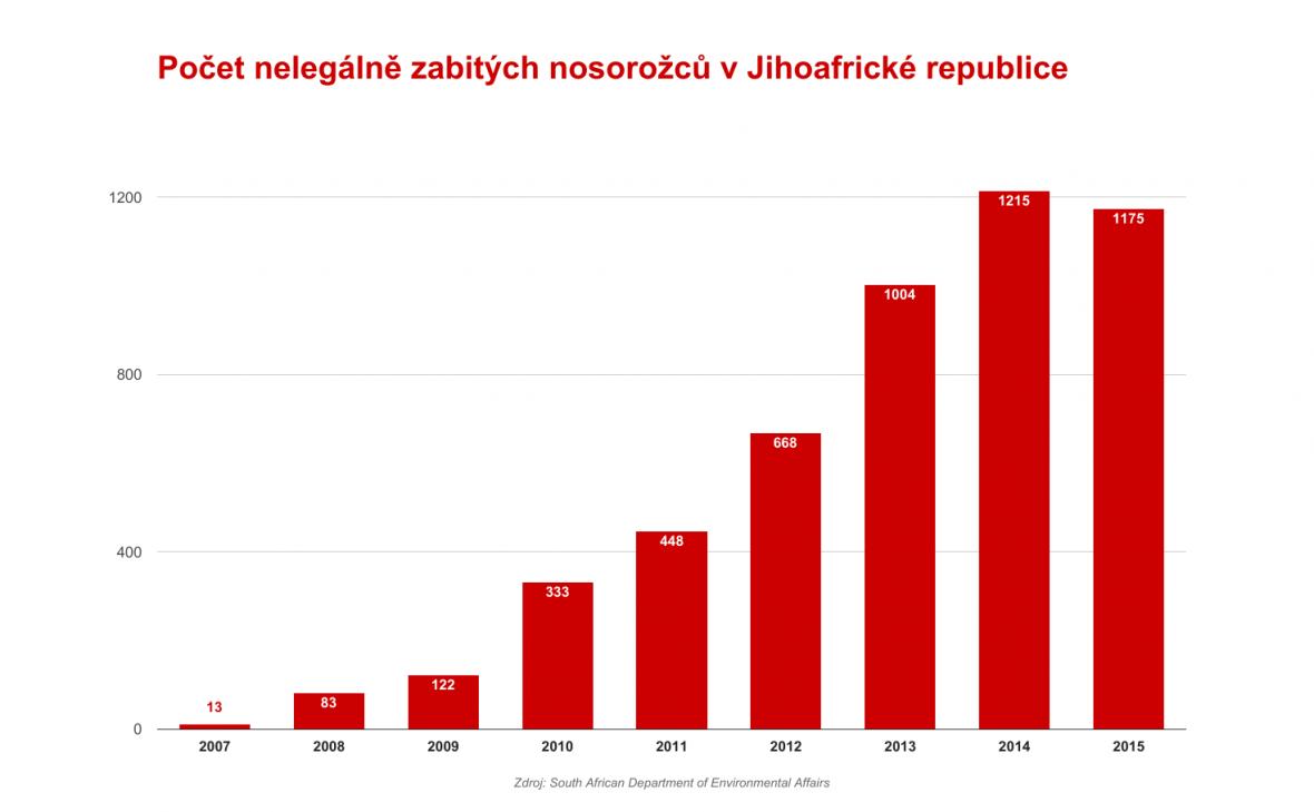Data o nosorožcích