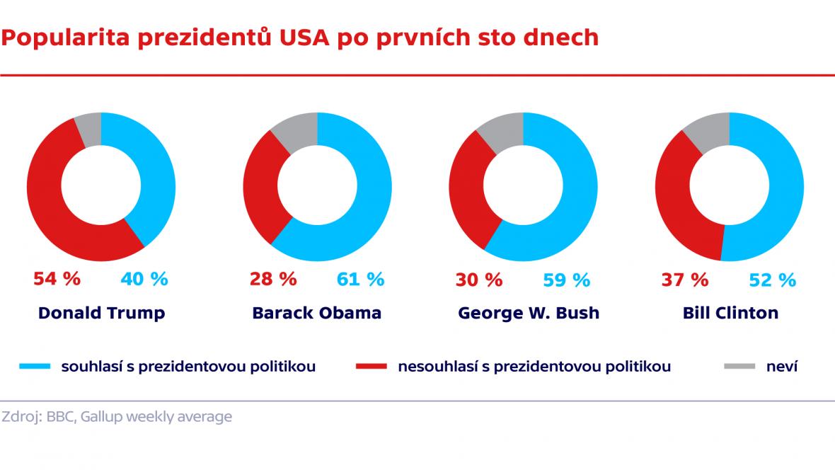 Popularita prezidentů USA po prvních sto dnech
