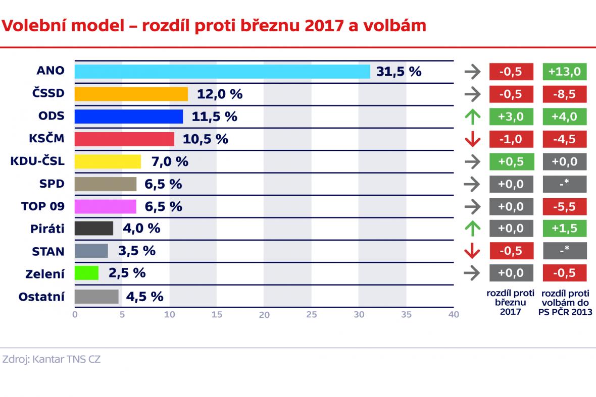 Volební model – rozdíl proti březnu 2017 a volbám