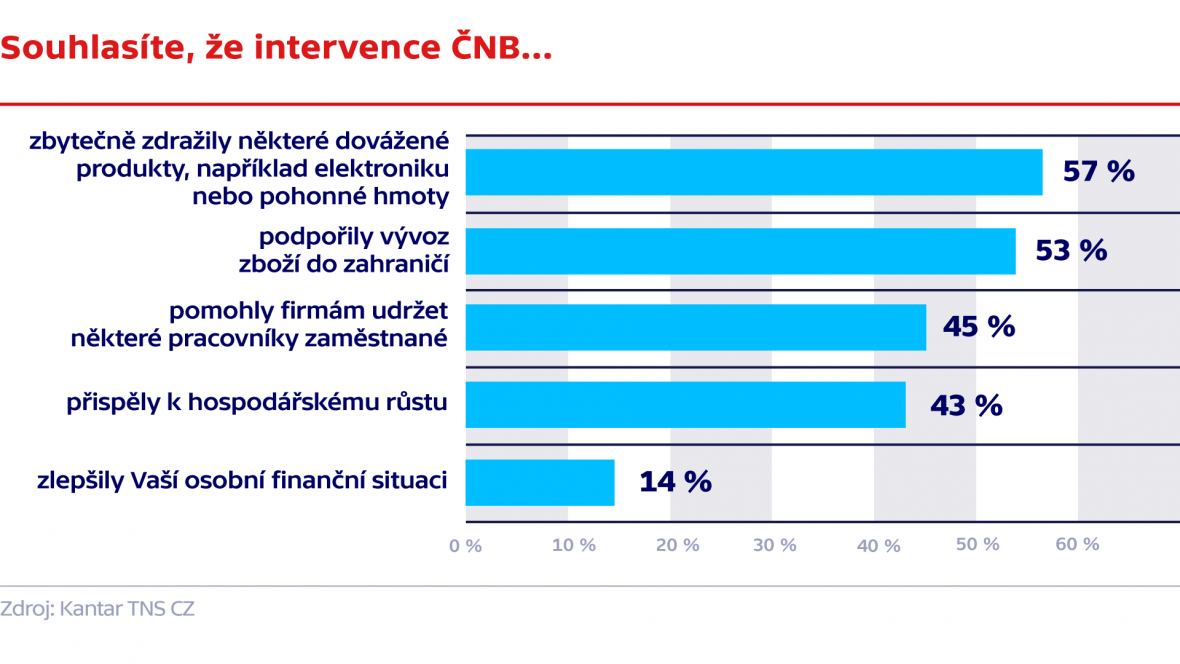 Průzkum agentury Kantar TNS CZ pro ČT