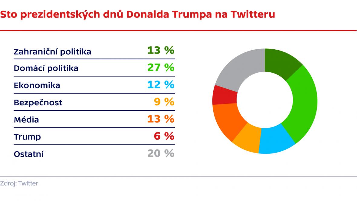 Sto prezidentských dní Donalda Trumpa na Twitteru