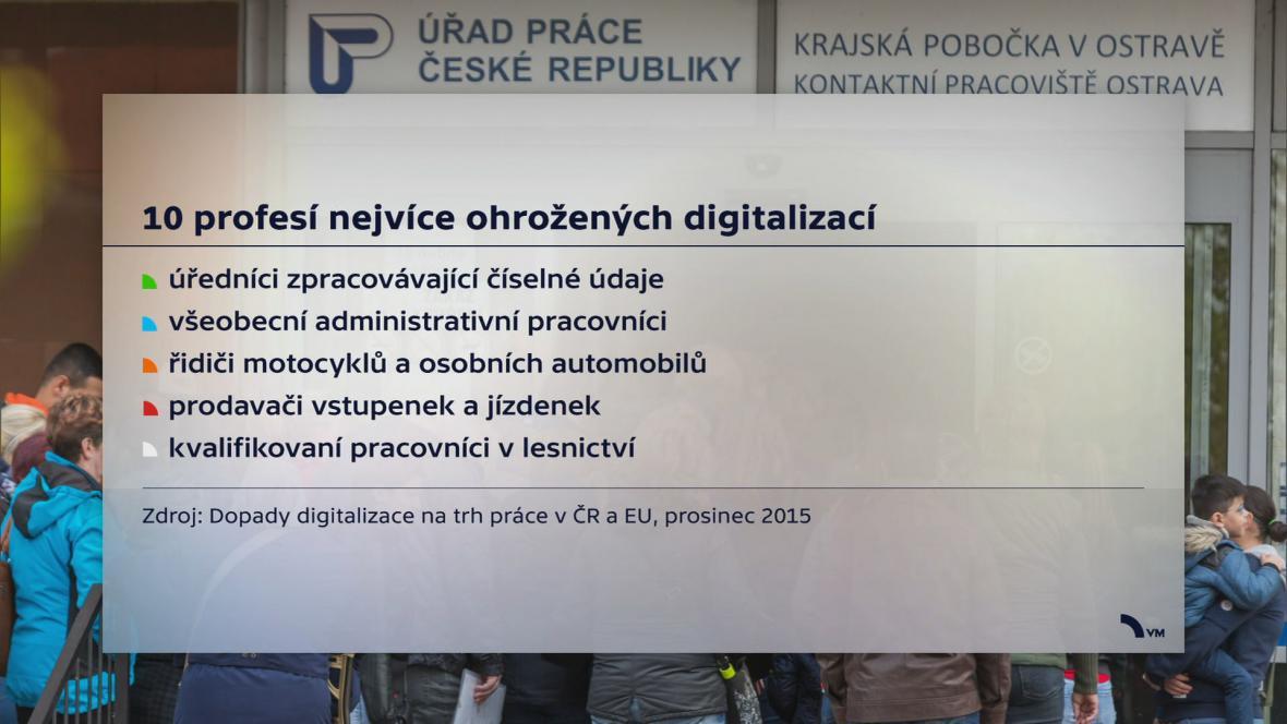 Ohrožení digitalizací