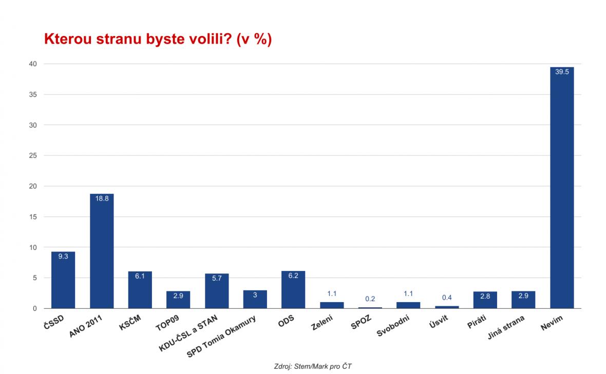 Průzkum ČT: Co si myslí voliči o aktuální politické situaci