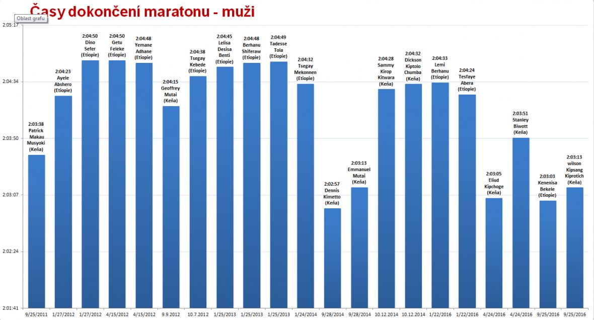 Maraton - rekordní časy mužů