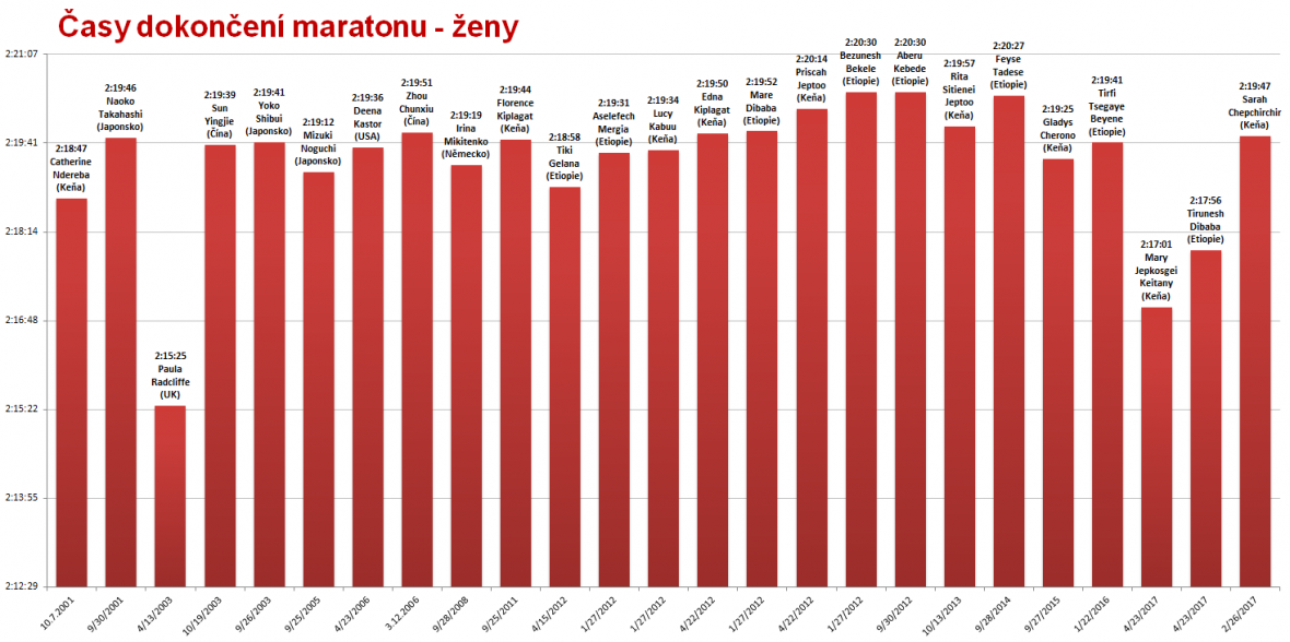 Maraton - rekordní časy žen