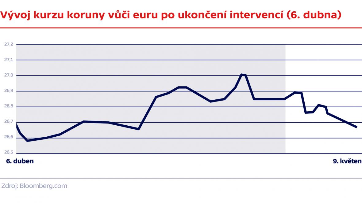 Vývoj kurzu koruny vůči euru po ukončení intervencí (6. dubna)