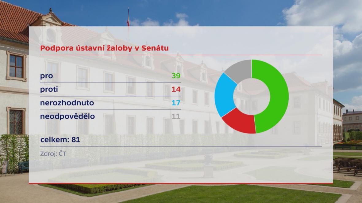 Anketa ČT mezi senátory