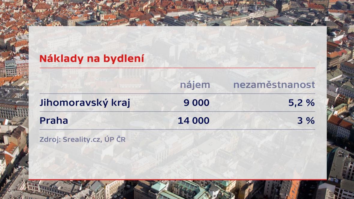 Byty - náklady na bydlení