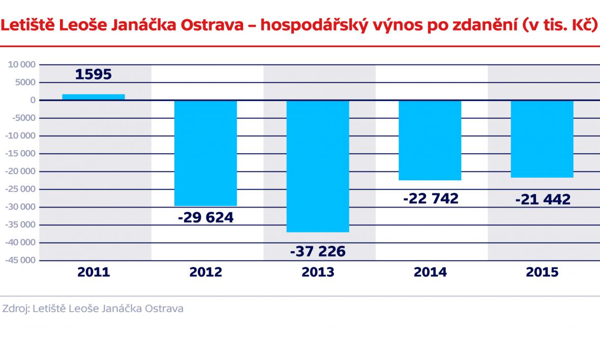 Letiště Leoše Janáčka Ostrava – hospodářský výnos po zdaněn (v tis. Kč)
