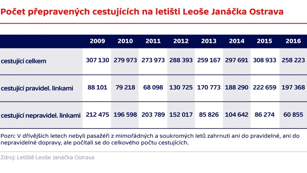 Počet přepravených cestujících na letišti Leoše Janáčka Ostrava