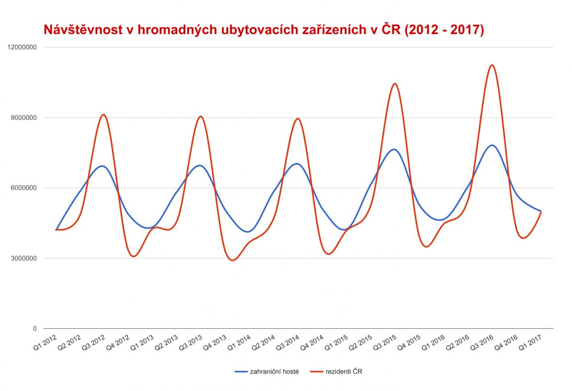 Návštěvnost v hromadných ubytovacích zařízeních v ČR