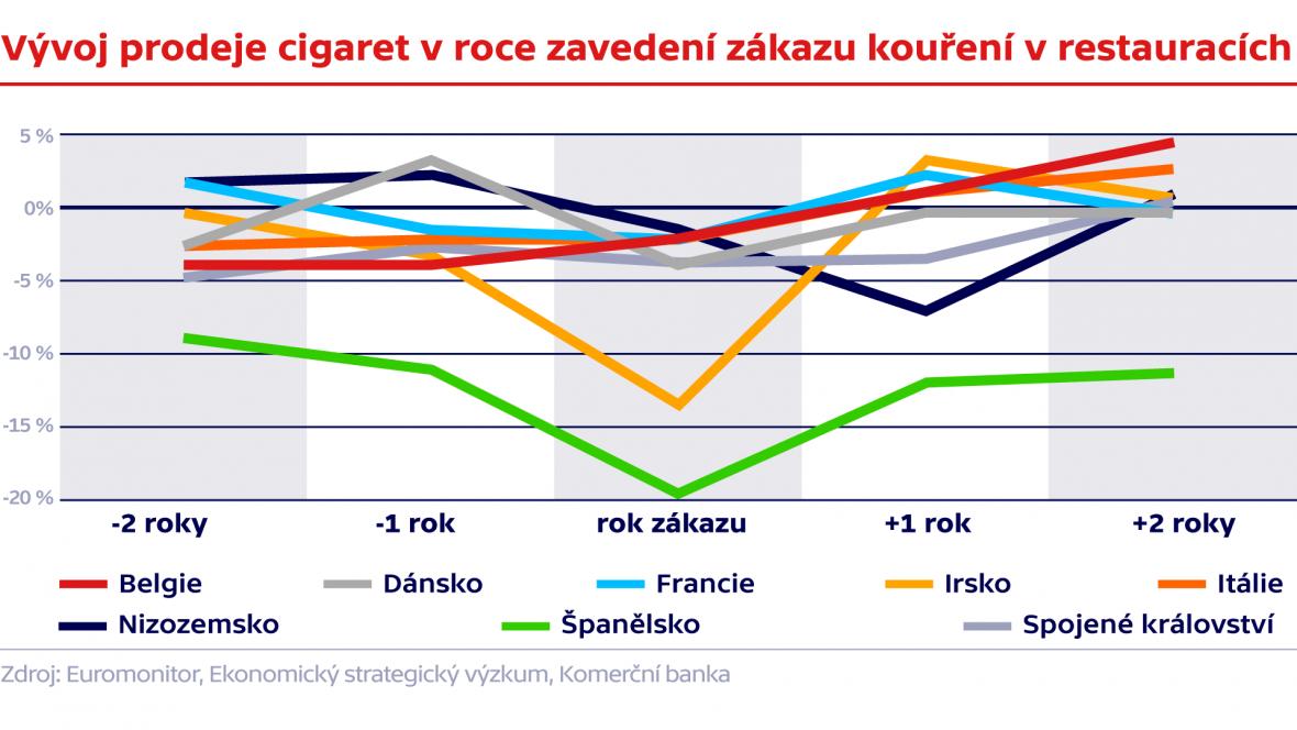Vývoj prodeje cigaret v roce zavedení zákazu kouření v restauracích