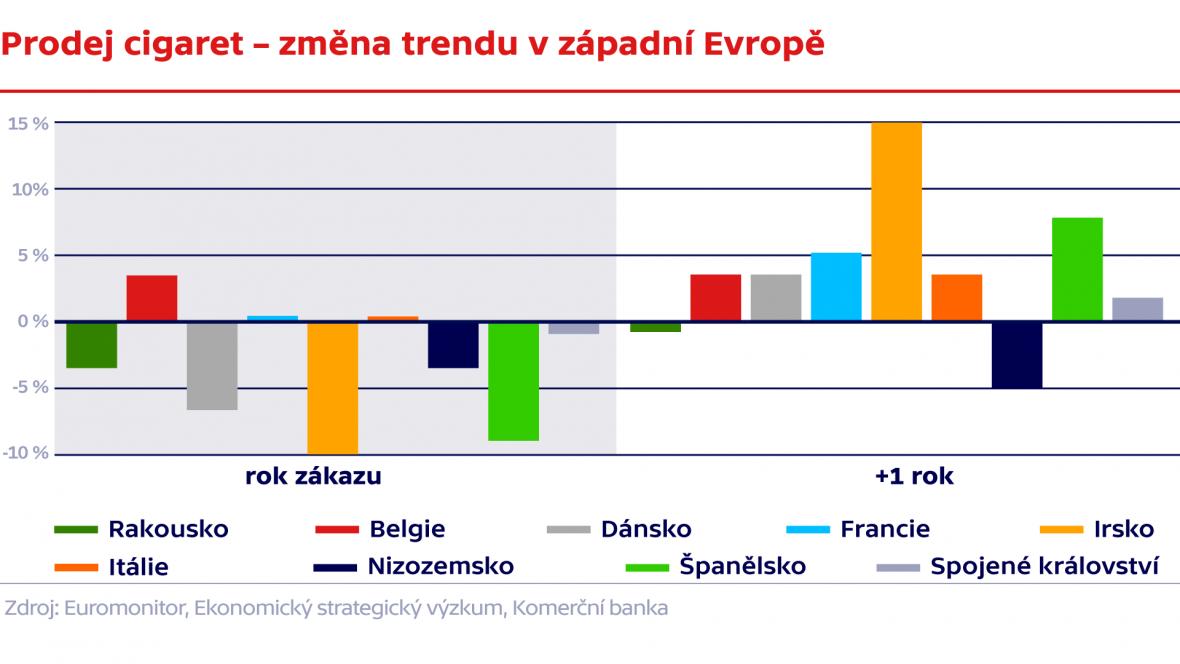 Prodej cigaret – změna trendu v západní Evropě