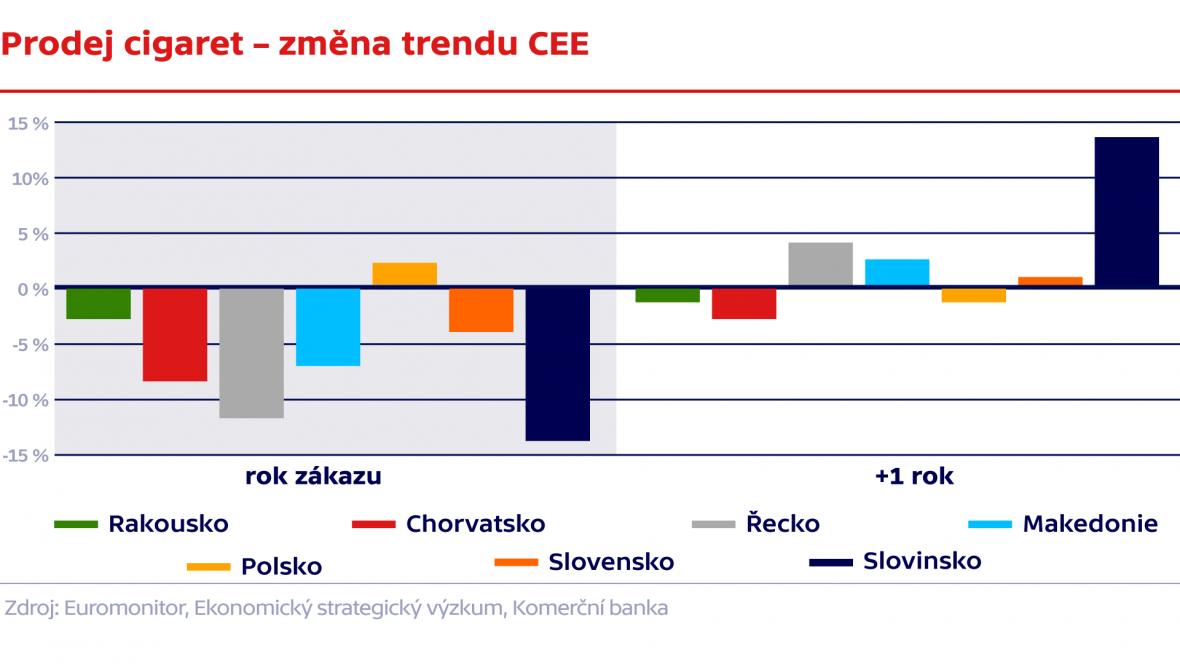 Prodej cigaret – změna trendu CEE