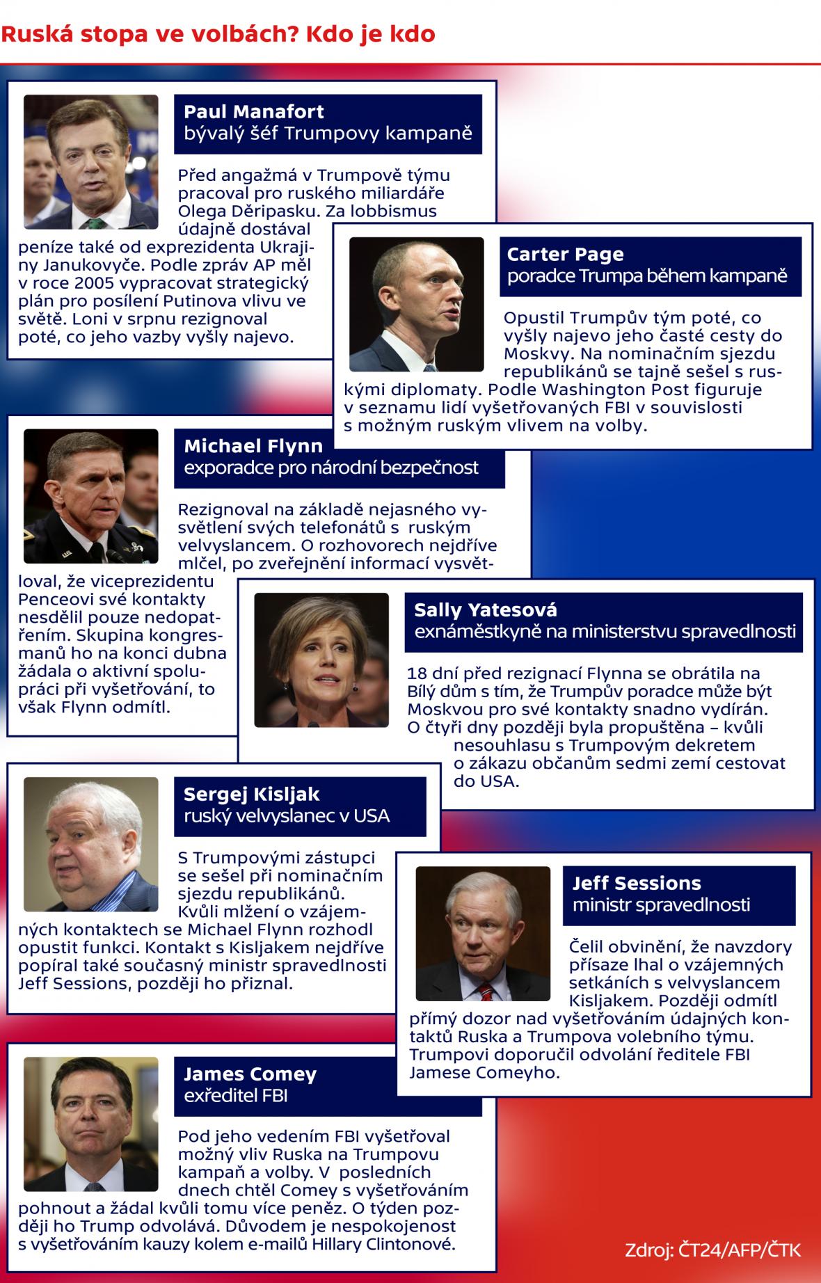Ruská stopa ve volbách? Kdo je kdo