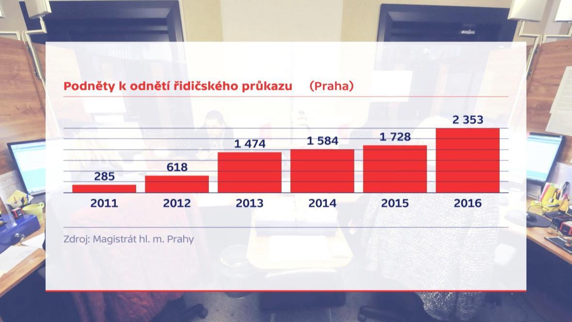 Podněty k odnětí řidičského průkazu (Praha)