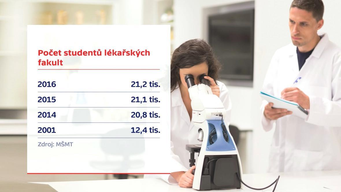 Vývoj počtu mediků od roku 2011