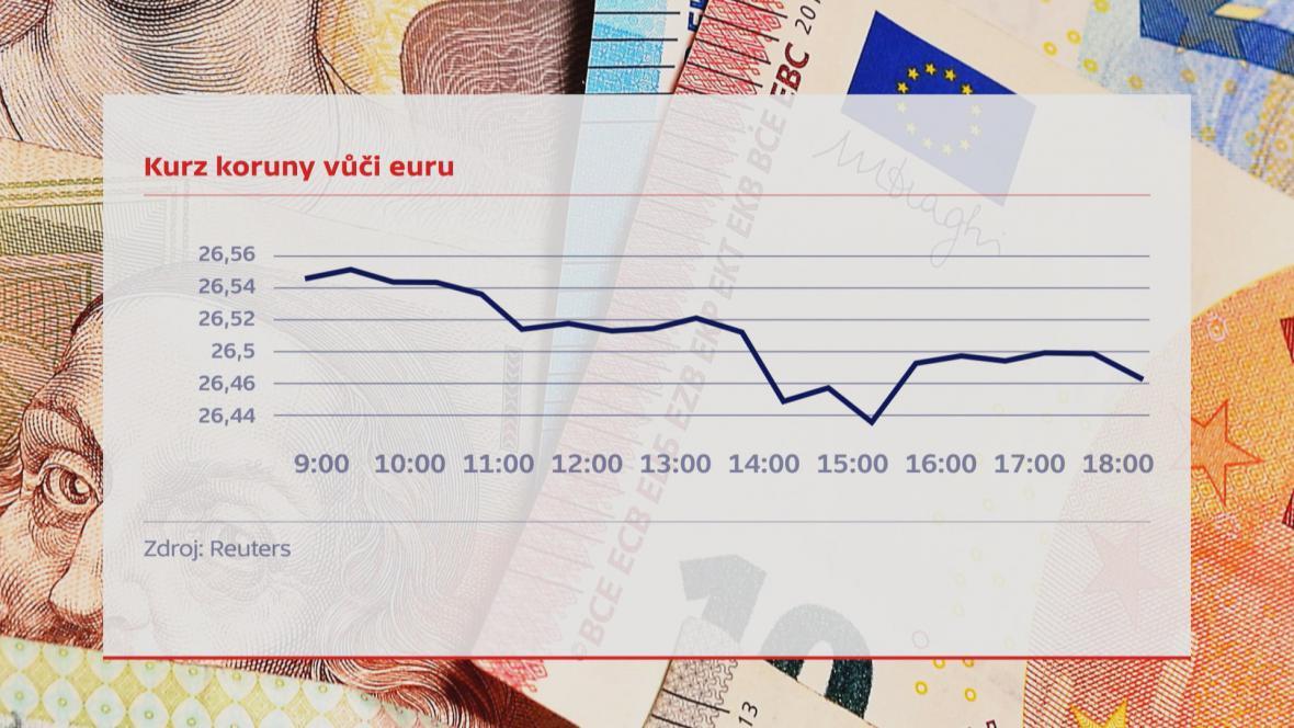Vývoj kurzu české měny 15.5.2017