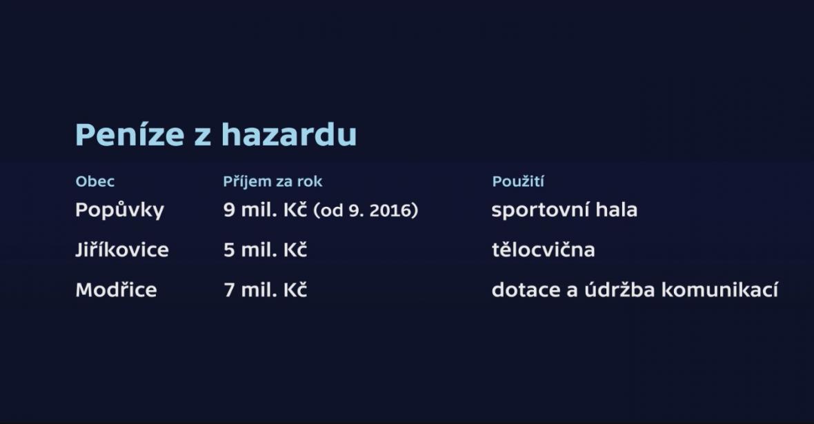 Kolik vydělávají na hazardu obce v okolí Brna