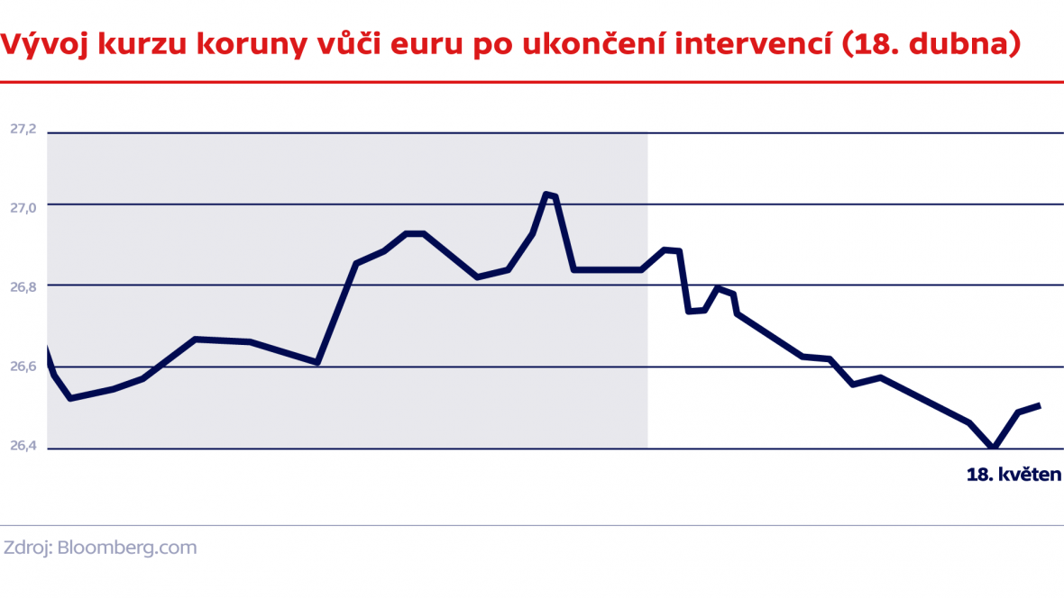Vývoj kurzu koruny vůči euru po ukončení intervencí (18. dubna)
