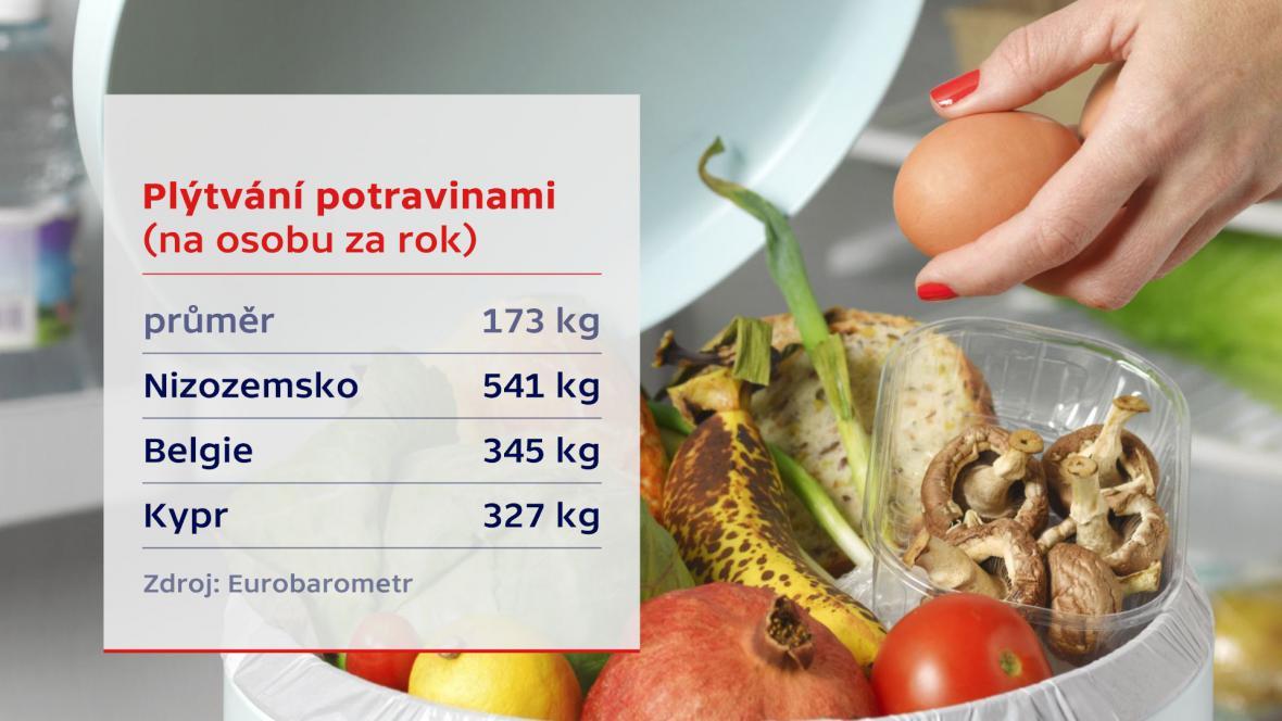 Potravinové banky1