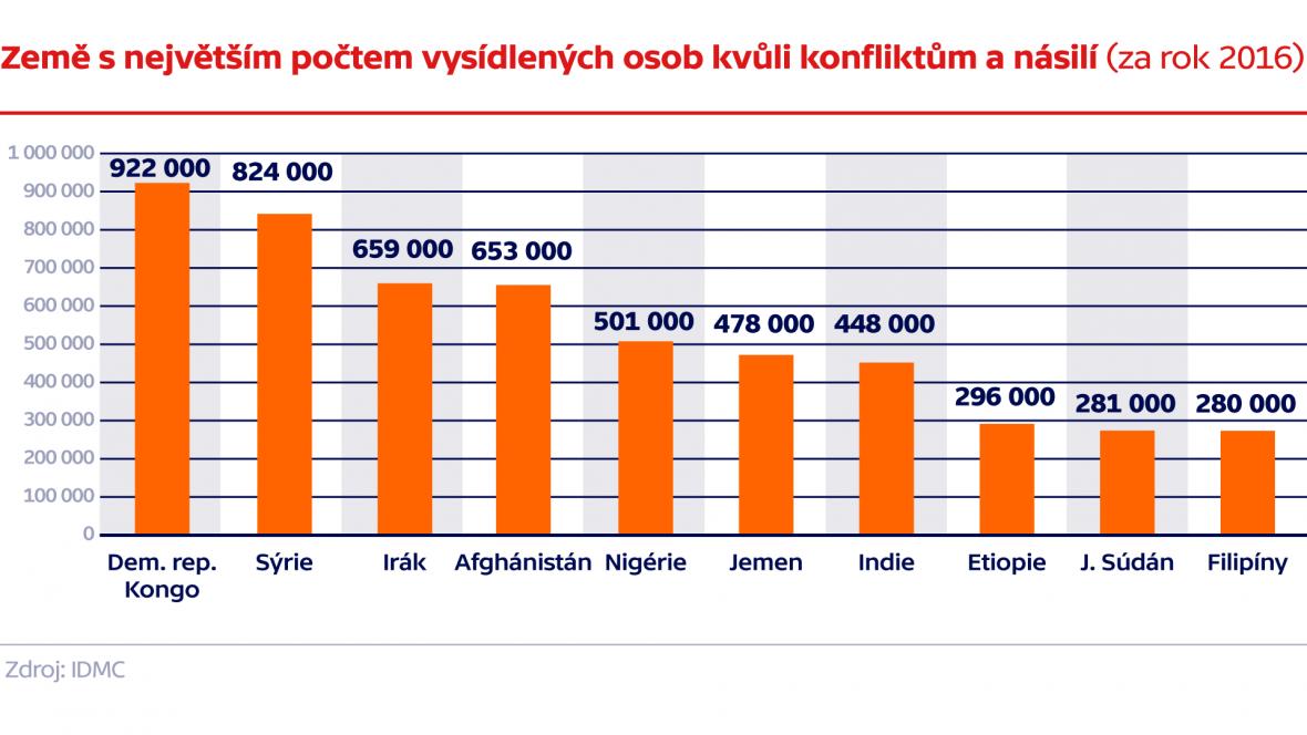 Země s největším počtem vysídlených osob kvůli konfliktům a násilí (za rok 2016)