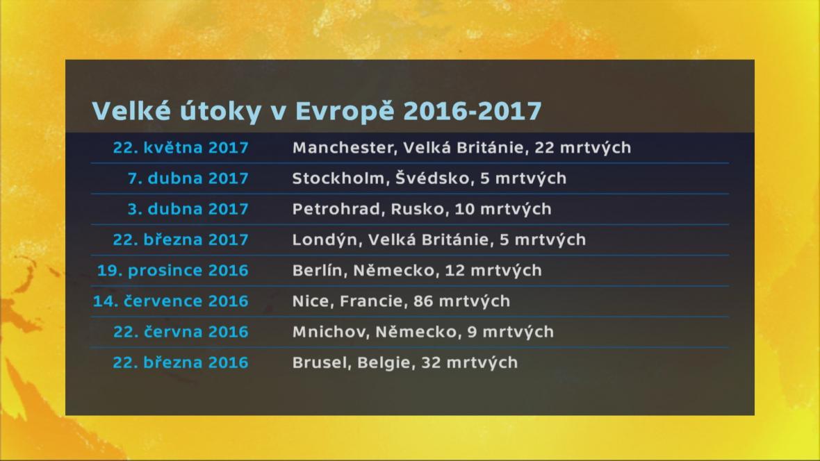 Velké útoky v Evropě v roce 2016 a 2017