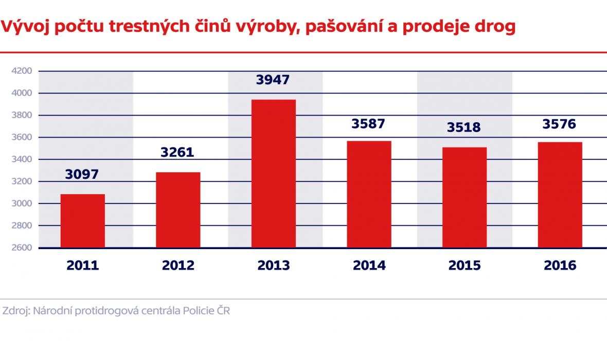 Vývoj počtu trestných činů výroby, pašování a prodeje drog