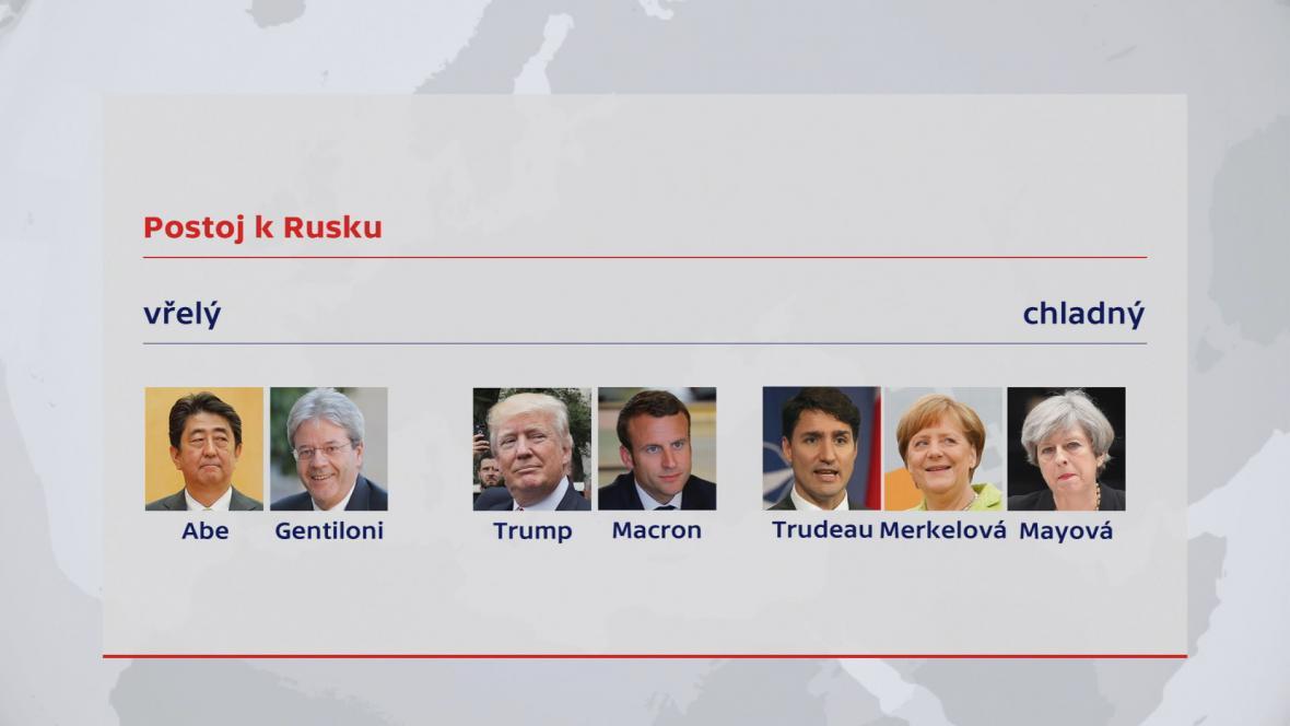 Rozpory zemí G7