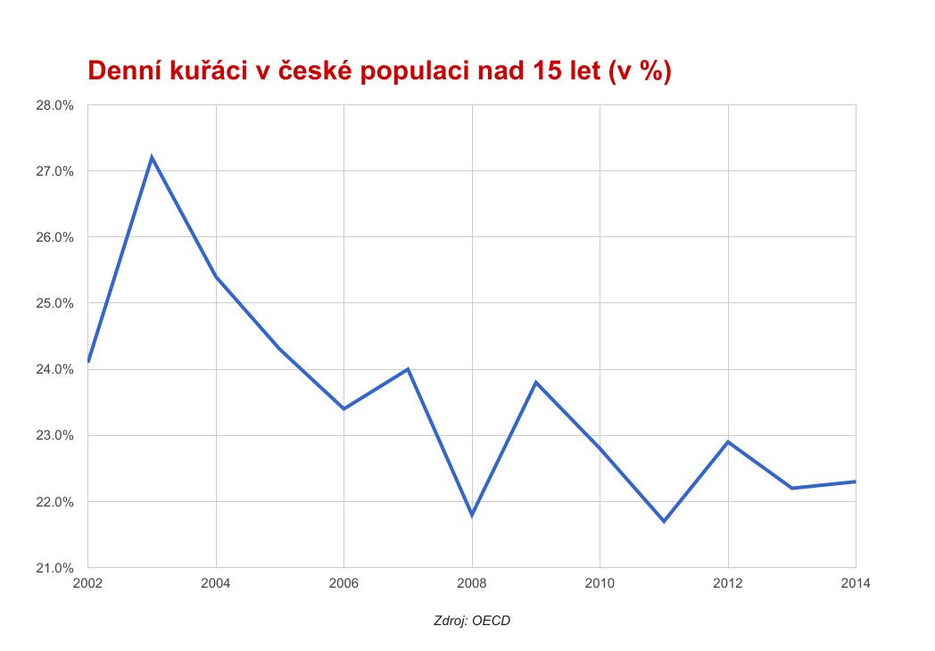 Denní kuřáci v české populaci nad 15 let