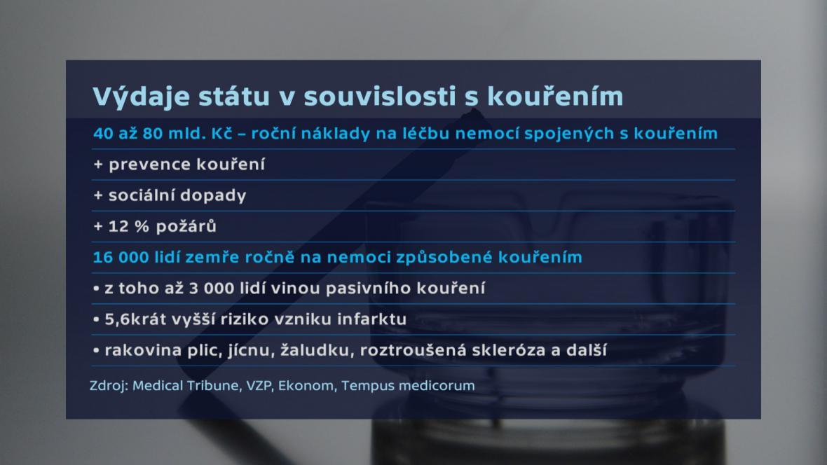 Výdaje státu v souvislosti s kouřením