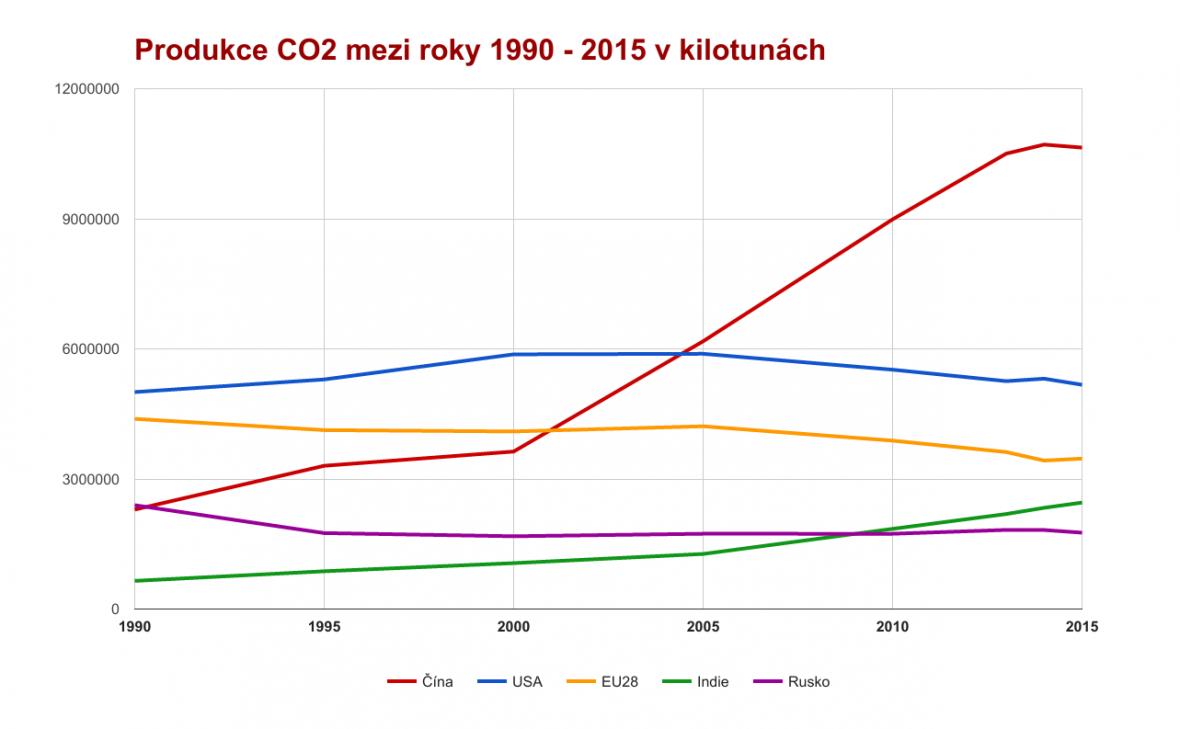Produkce CO2 mezi roky 1990 - 2015