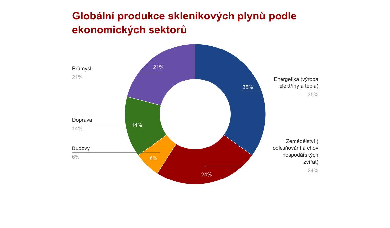 Globální produkce skleníkových plynů podle ekonomických sektorů