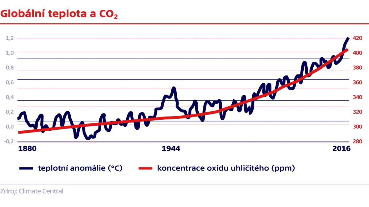 Globální teplota a CO2