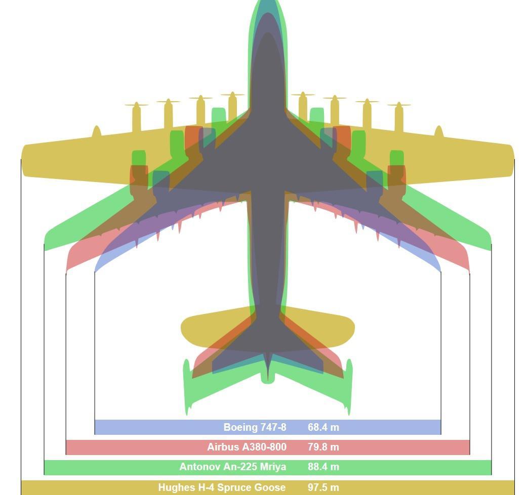 Srovnání velikosti letadel