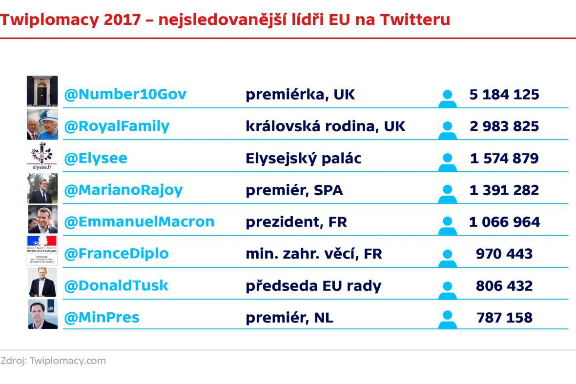Lídři EU na Twitteru