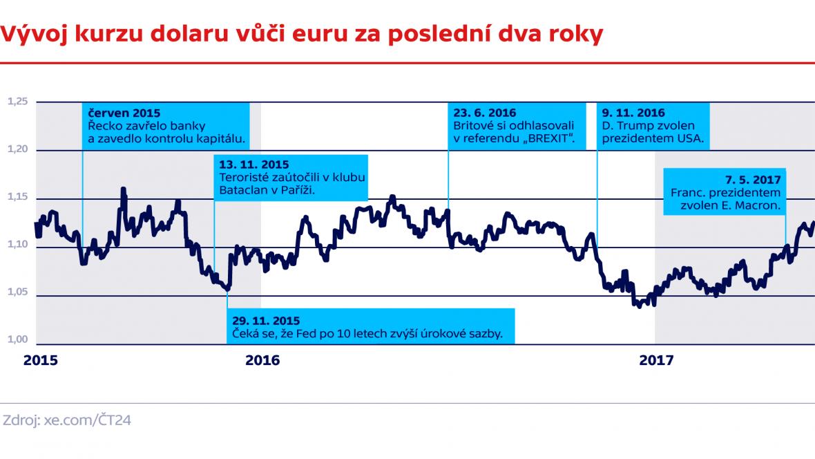 Vývoj kurzu dolaru vůči euru za poslední dva roky