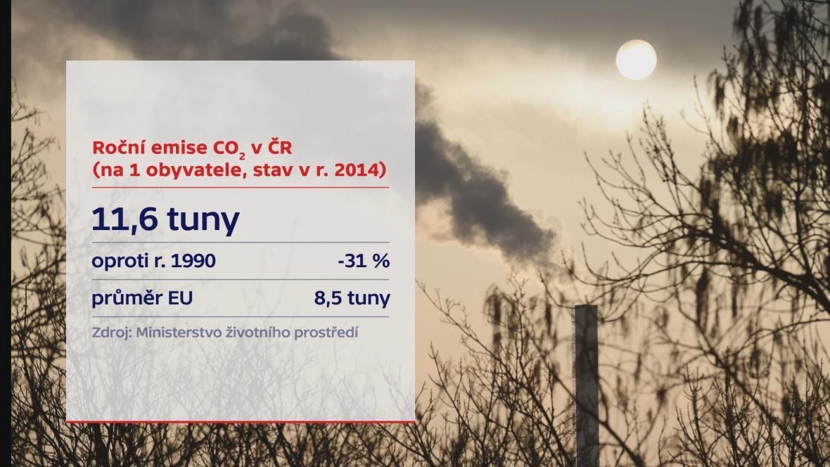 Roční emise CO2 v ČR