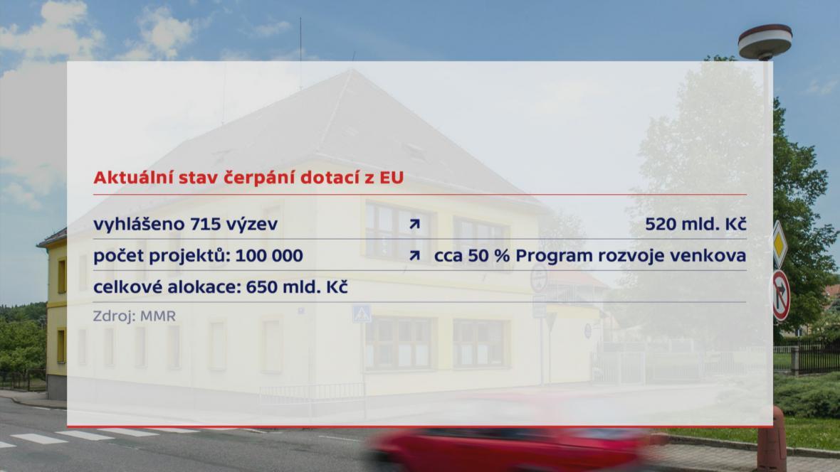 Stav čerpání dotací z EU (červen 2017)