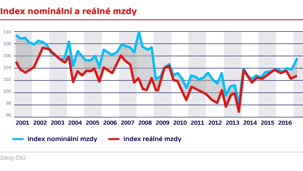 Index nominální a reálné mzdy