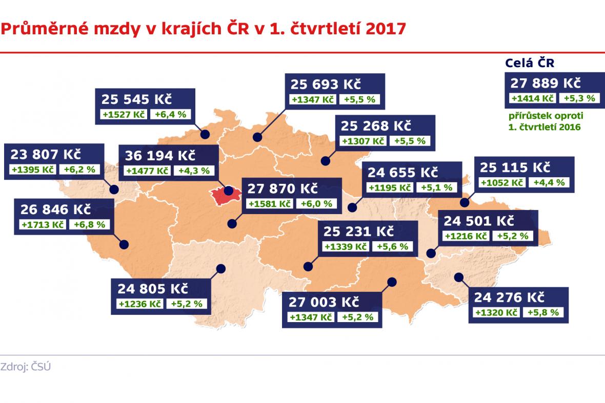 Průměrné mzdy v krajích ČR v 1. čtvrtletí 2017