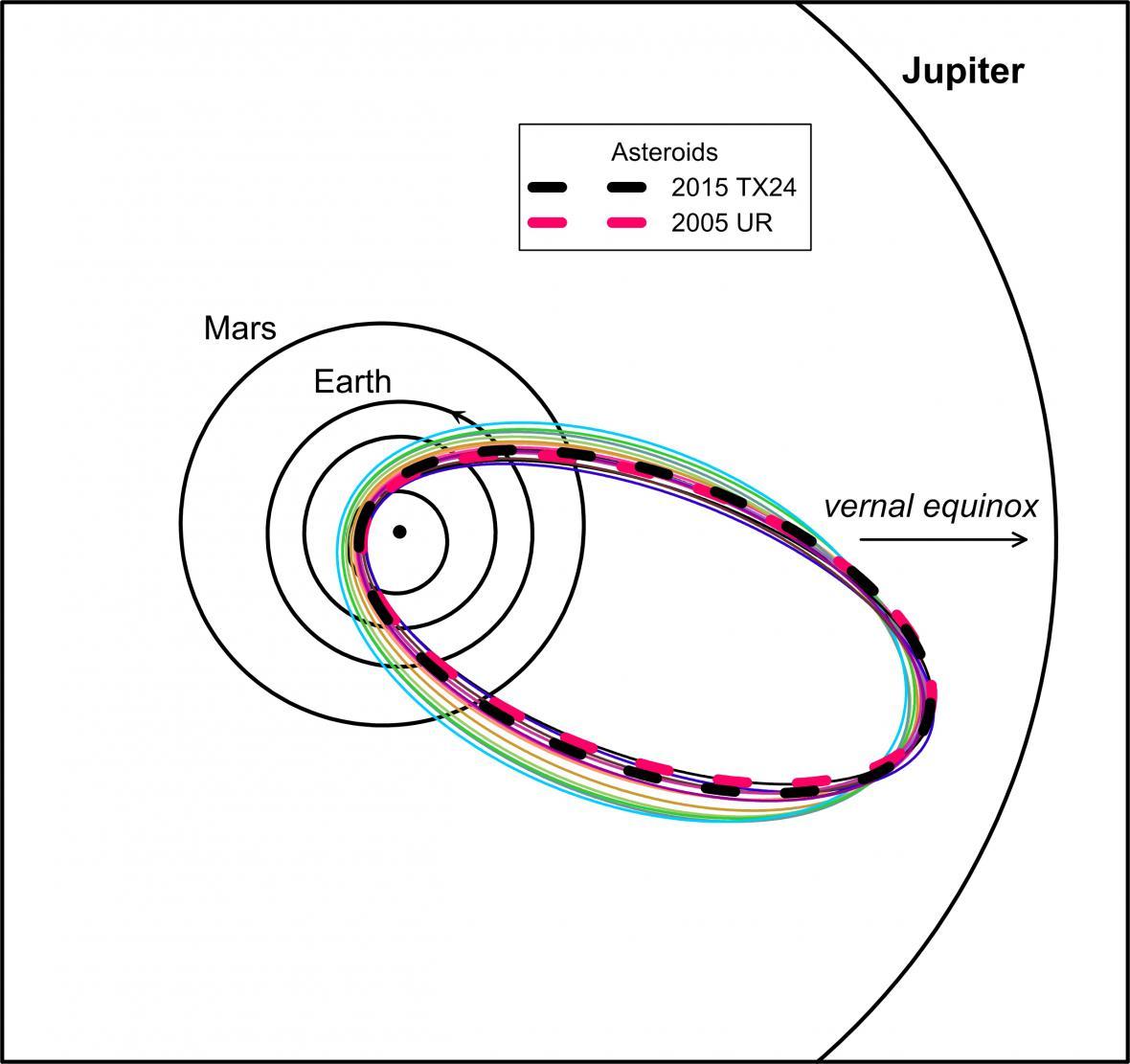 Dráhy asteroidů 2005 UR a 2015 TX24 (silné přerušované čáry) v porovnání s vybranými Tauridami z nové větve (tenké různobarevné čáry). Všechny dráhy se téměř protínají poblíž odsluní.