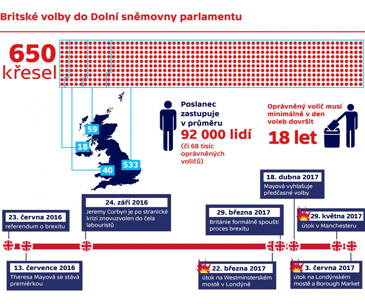 Britské volby do Dolní sněmovny Parlamentu