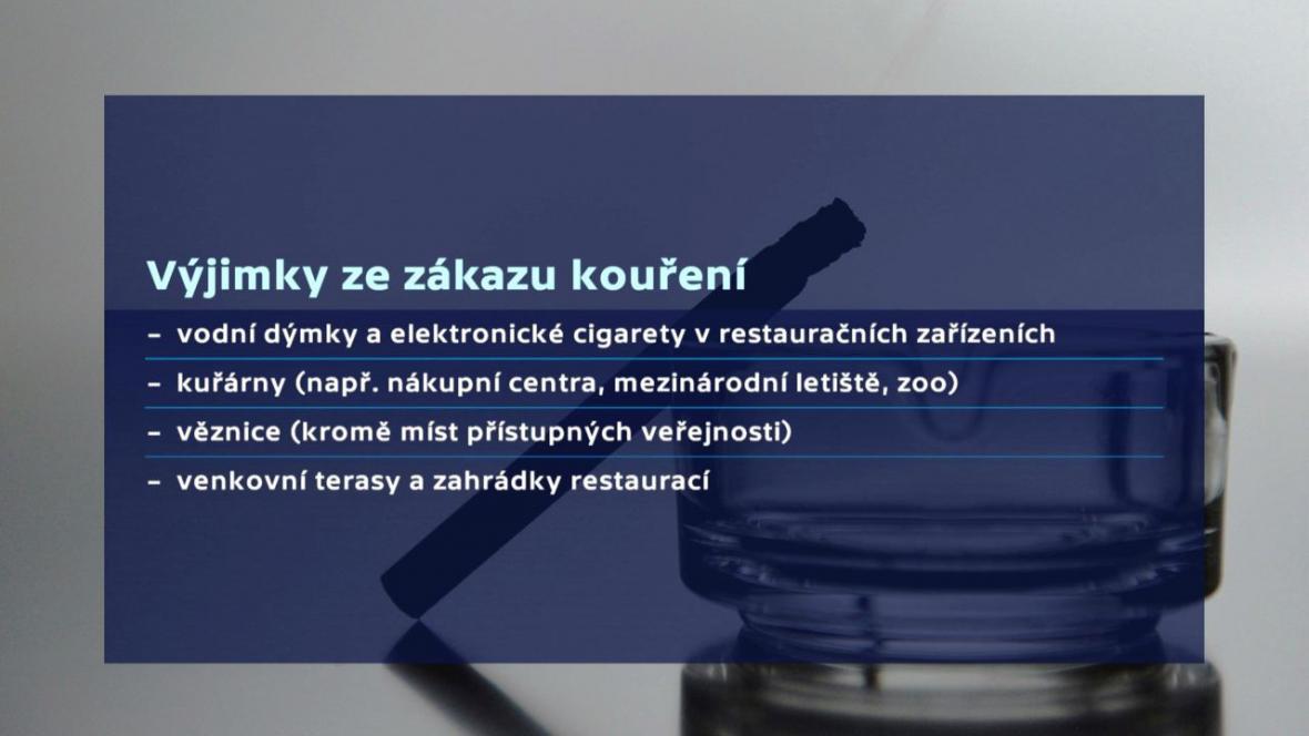 Výjimky ze zákazu kouření