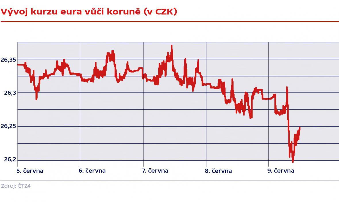 Vývoj kurzu eura vůči koruně