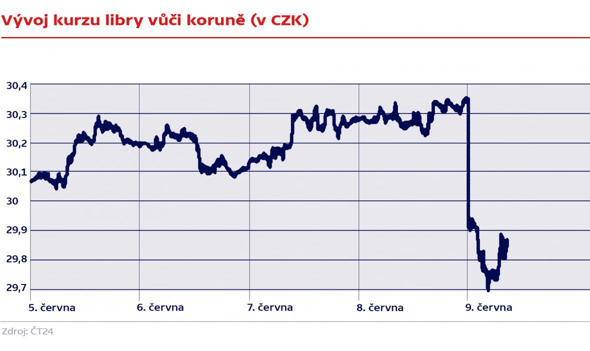 Vývoj kurzu libry vůči koruně