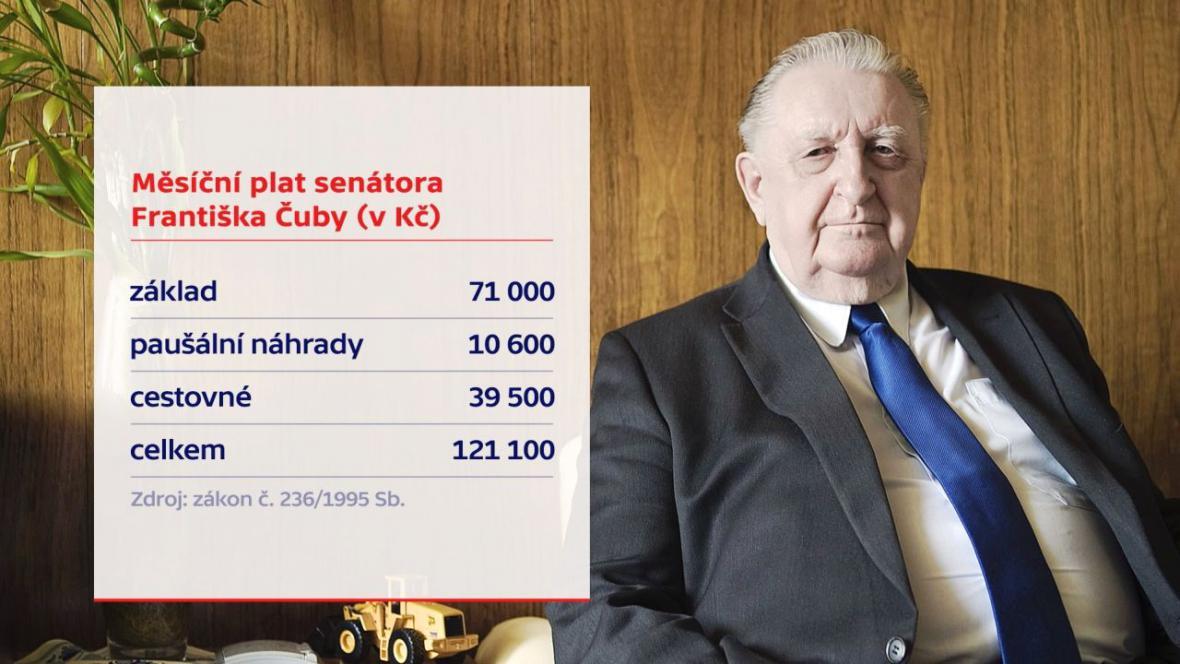 Měsíční plat senátora Františka Čuby